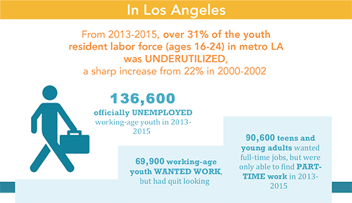 Quick Under-Employment Stats on Disconnected Youth in LA